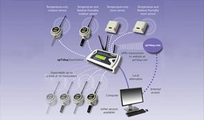ระบบการตรวจสอบเครื่องวัดอุณหภูมิและความชื้น