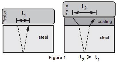PosiTector UTG C (Corrosion)